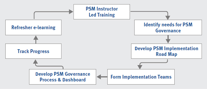 process safety management overview diagram